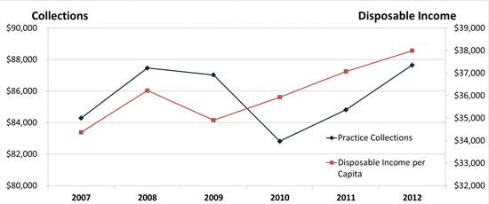 Shows the decrease in disposable income versus dental practice collection fees.the