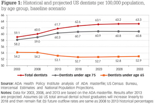 Understanding the business of dentistry | Dental Economics