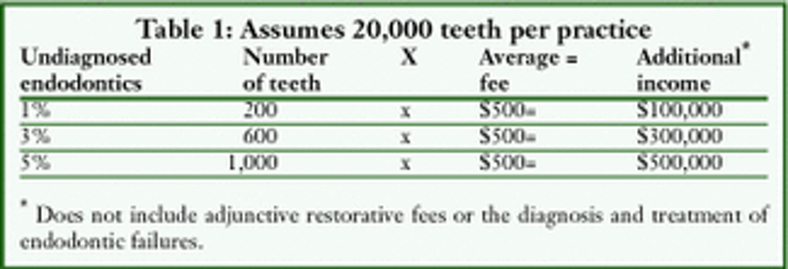 HOW TO PROFIT FROM    endo | Dental Economics