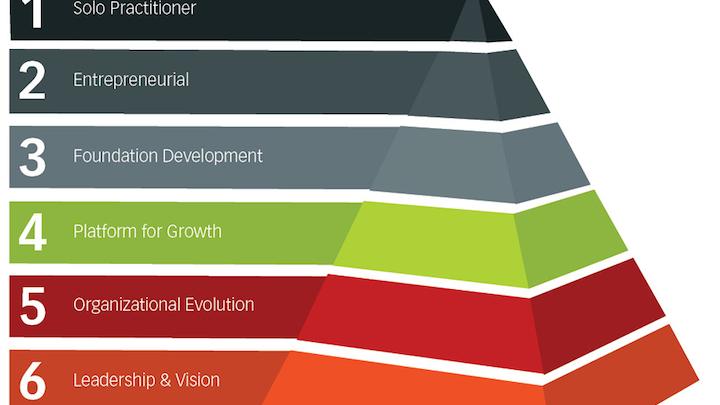 Content Dam De En Articles Print Volume 108 Issue 3 Macroeconomics Building Your Practice Stage 5 Organizational Evolution Leftcolumn Article Thumbnailimage File